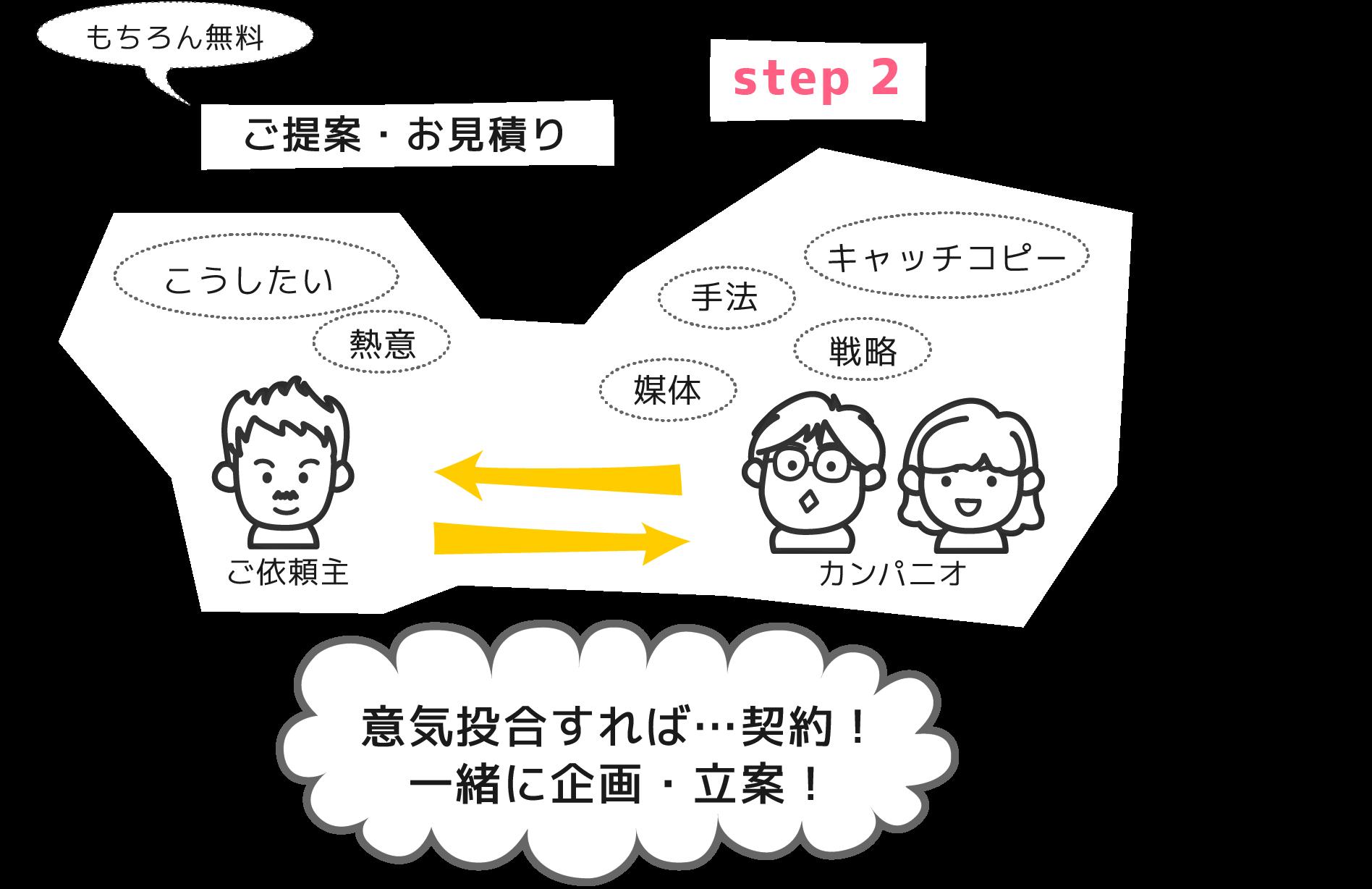 3そしてご提案・お見積り(無料です!)